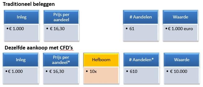 Fictief beleggen via CFD's, hefboom