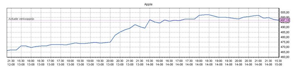 aandelen apple kopen 3