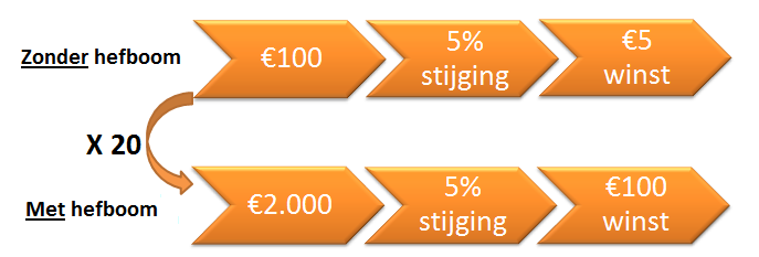 Snel online beleggen
