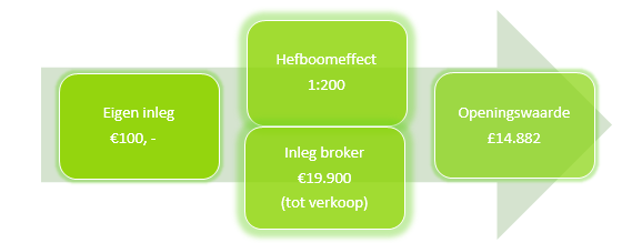 Forex marge en hefboom