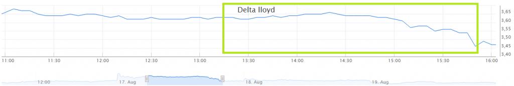 Delta Lloyd koersverloop