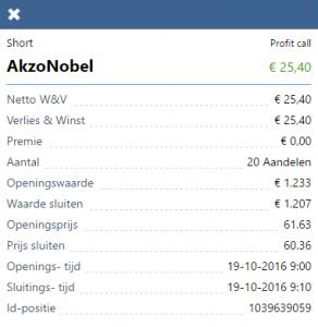 akzonobel-resultaat