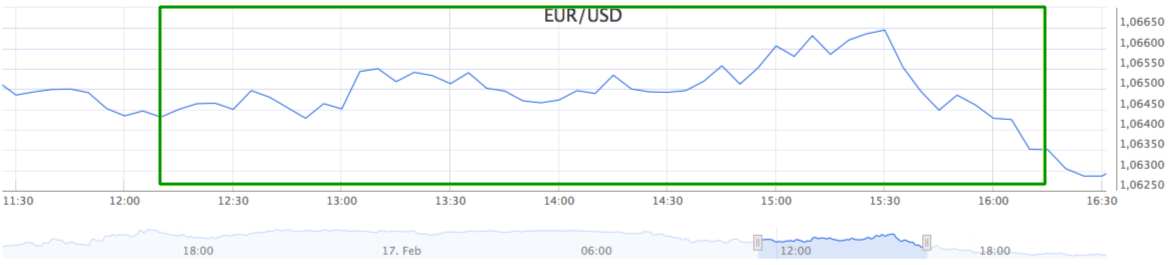 EUR USD koersverloop