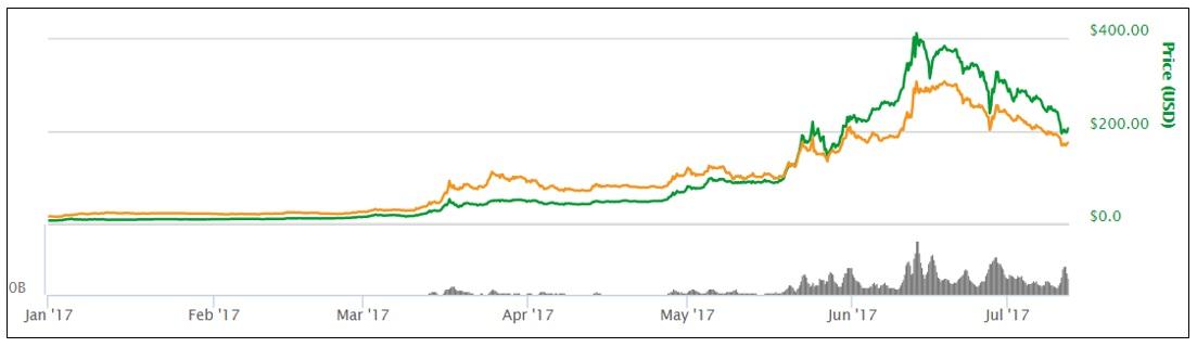 Ethereum-kopen-en-verkopen-met-winst-12-7-2017-koers vanaf jan 2017-300x76