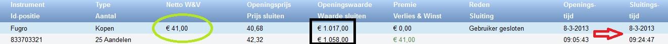 beleggen met 100 euro result