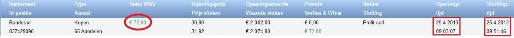 Beleggen met 200 euro