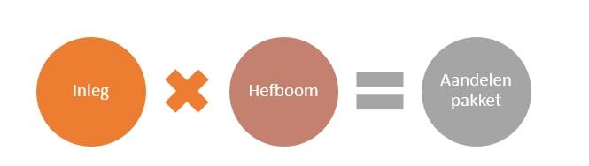 Hefboom bij aandelen