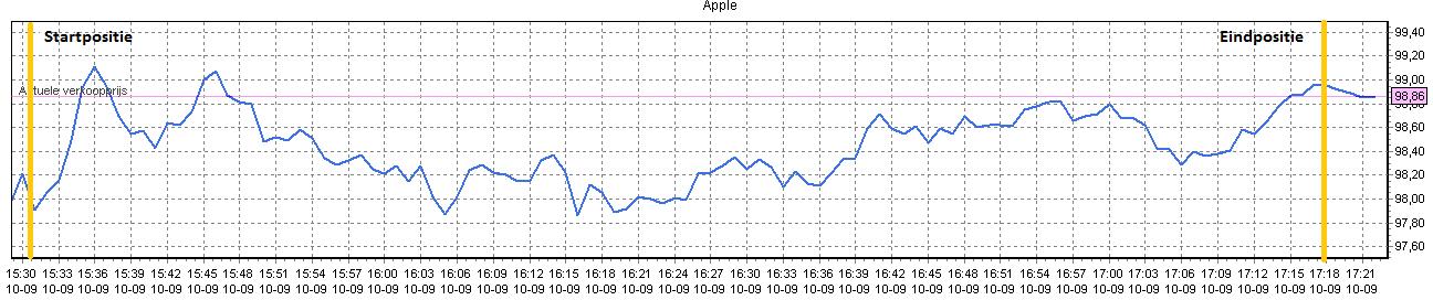 beleggen in apple