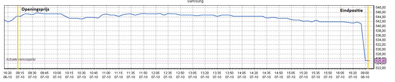 Beleggen met 100 euro in Samsung 3