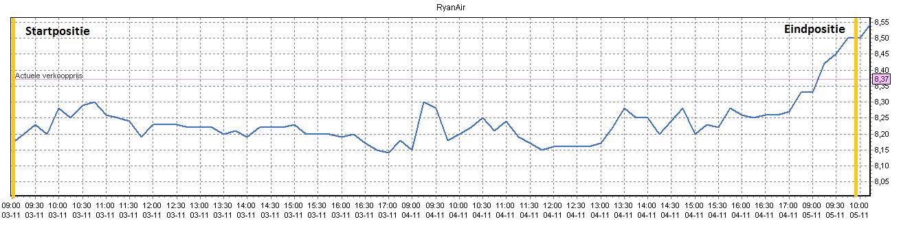 Winst met aandelen Ryan air 4