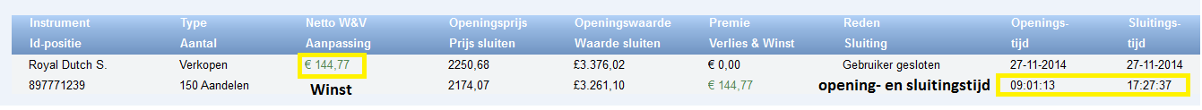 Beleggen met 200 euro in Royal Dutch shell 100