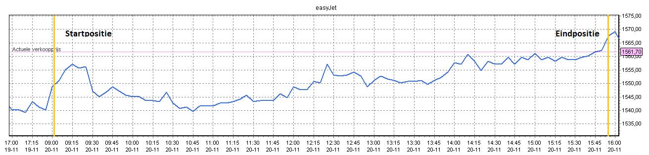 Makkelijk beleggen in Easyjet 2