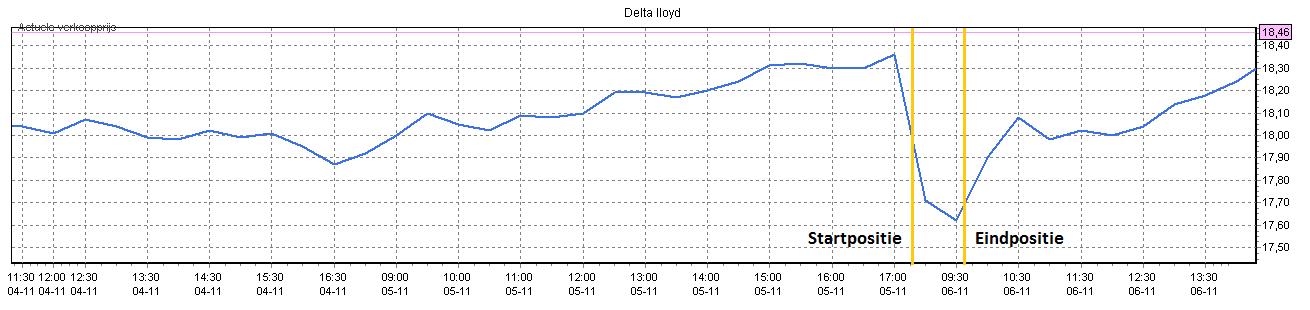 Snel aandelen kopen Delta Loyd 2