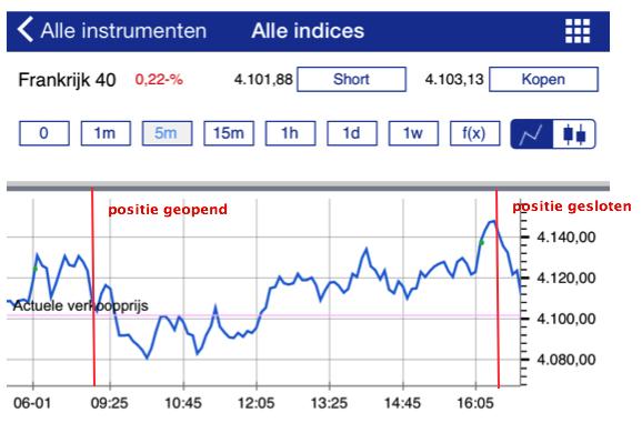 Beleggingsperiode Daghandelen op de index