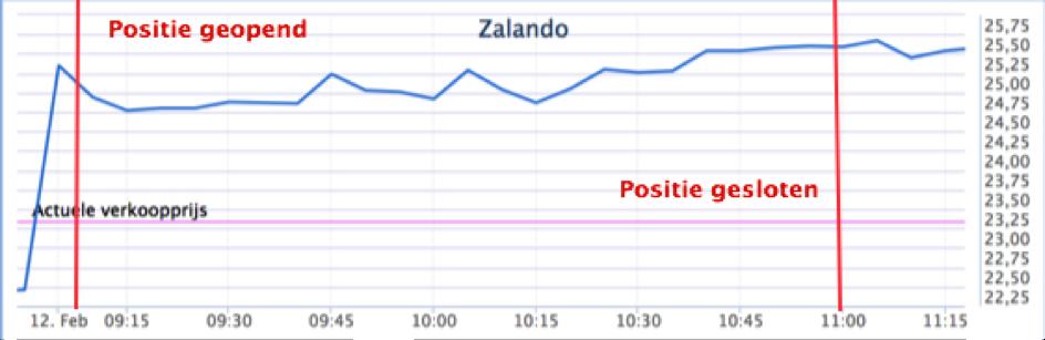 Fictief aandelen kopen Zalando beleggingsperiode