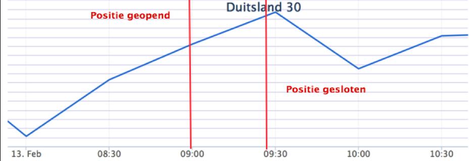 zelf daytraden op de Duitse beurs, beleggingsperiode