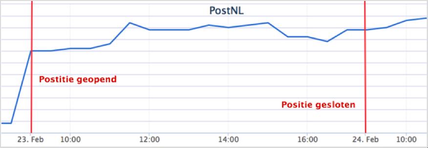 Fictief beleggen PostNL koersverloop