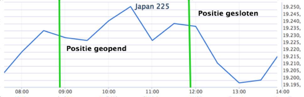 Slim beleggen op de Japanse index koersverloop