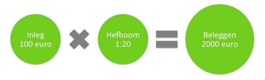 CFD beleggen Inditex hefboom