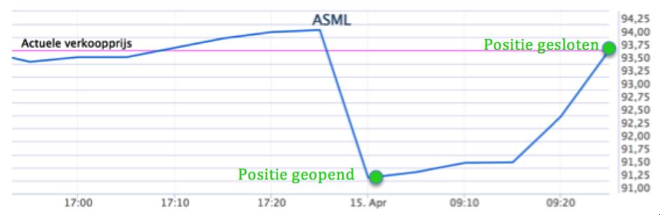 Koersverloop beleggingspositie ASML