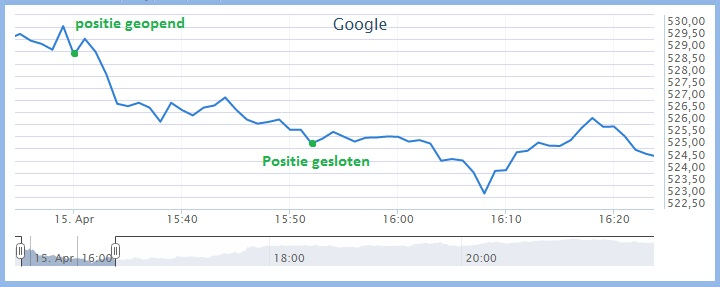Koersverloop handelen in Google