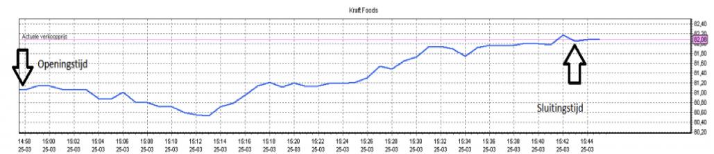 Koersverloop beleggingservaring Kraft Foods