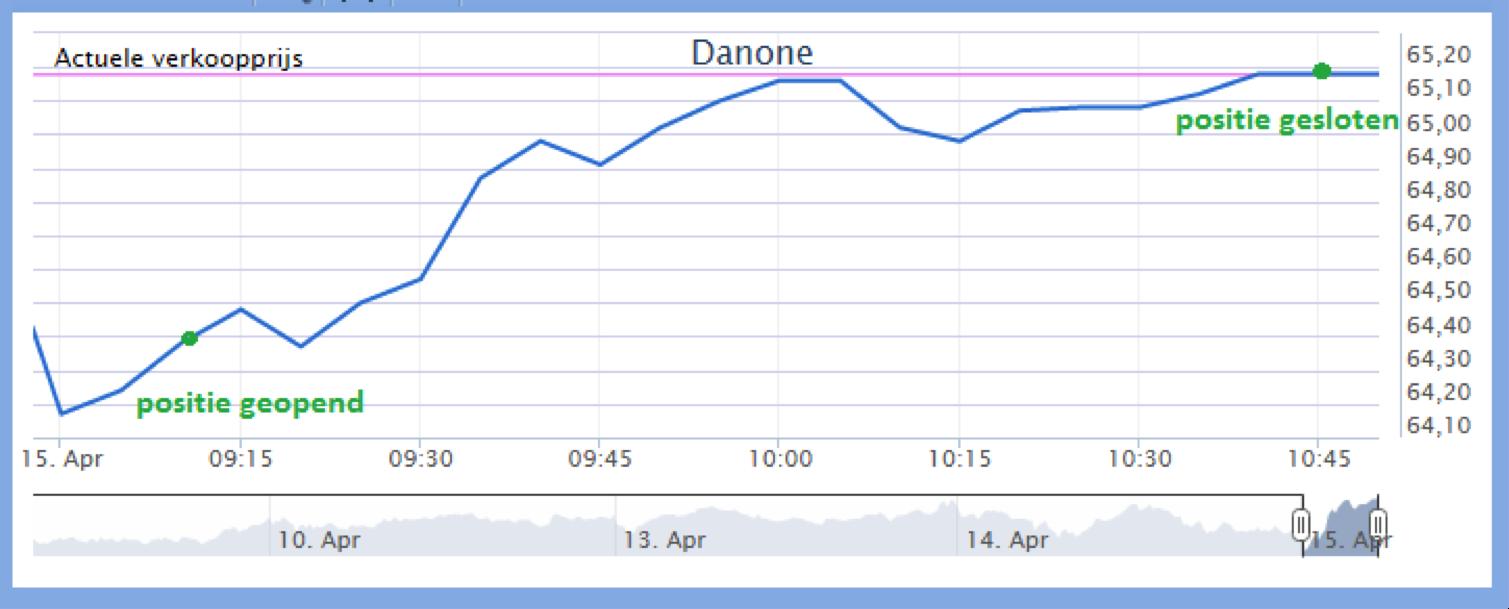 koersverloop van onze beleggingservaring met Danone
