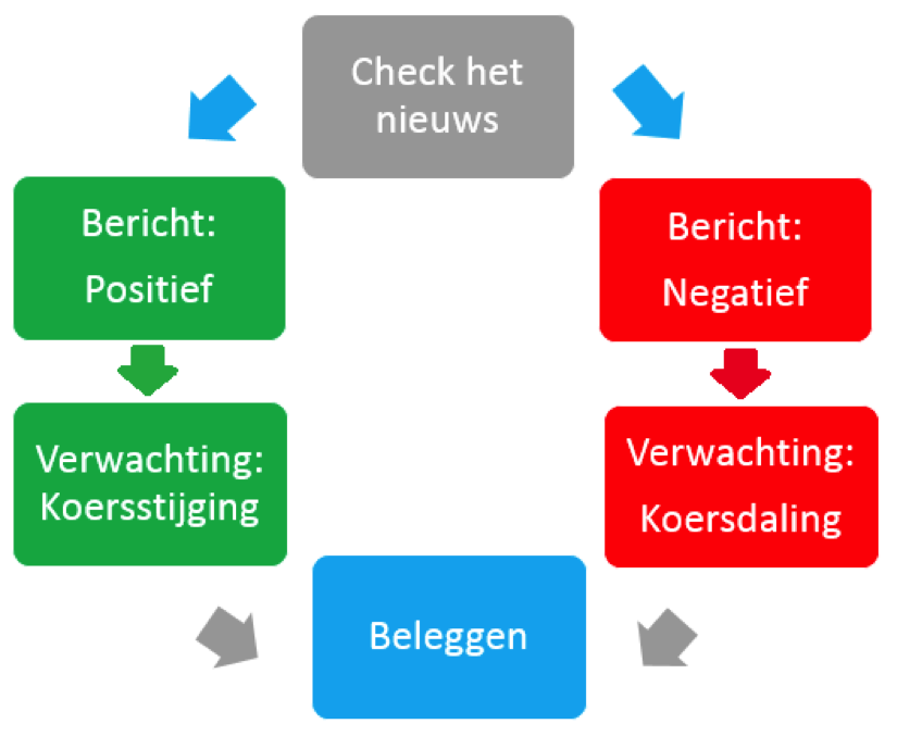 Strategie stappenplan virtueel beleggen