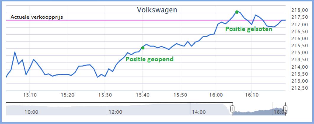 koersverloop handelen in aandelen Volkswagen