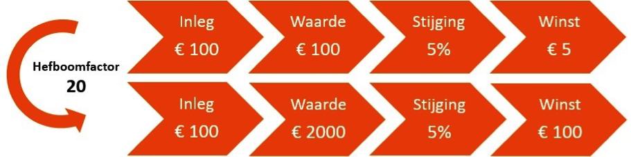 Voorbeeld hefboom online aandelen kopen van Société Générale