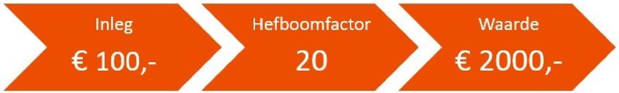Voorbeeld hefboomeffect bij hoe online beleggen in Ericsson