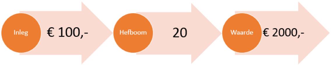 Voorbeeld hefboom bij beginnen met handelen in Aperam