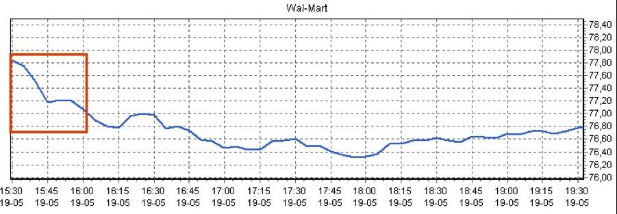 Koersverloop bij daytraden met aandelen Walmart