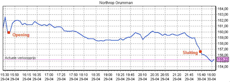 Koersverloop bij fictief handelen in Northrop Grumman