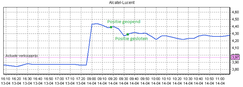 Koersverloop daytraden met Alcatel