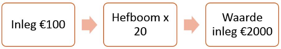 Hefboom beleggen op de koers ASM