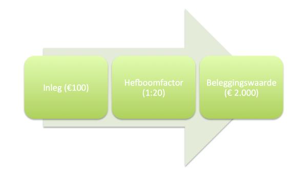 Voorbeeld hefboomeffect bij beginnen met beleggen in Blackberry