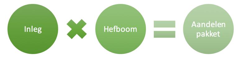 Hefboomwerking bij starten met online beleggen in ING