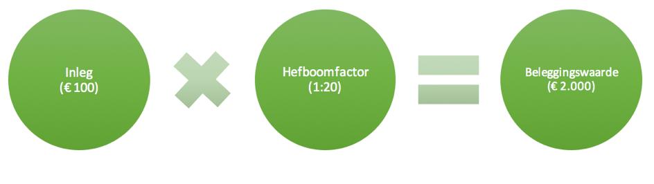 Hefboomeffect bij eenvoudig handelen in Deutsche Telekom