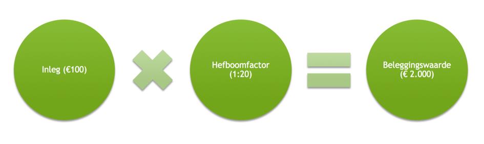 Hefboomvoorbeeld bij beginnen met beleggen in AkzoNobel