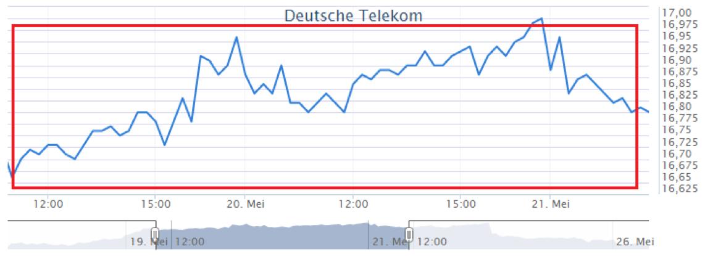 Koersverloop bij eenvoudig handelen in Deutsche Telekom