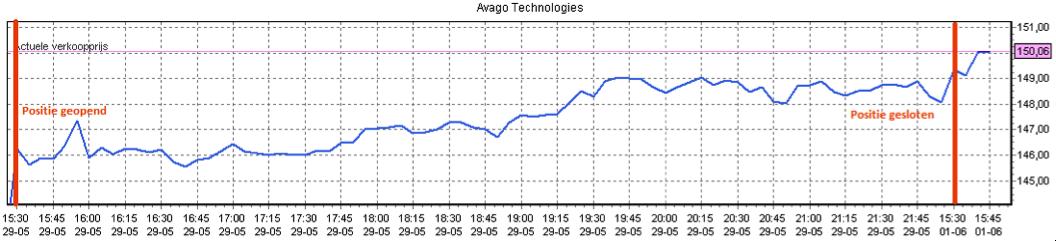 Koersverloop bij aandelen kopen van Avago Technologies