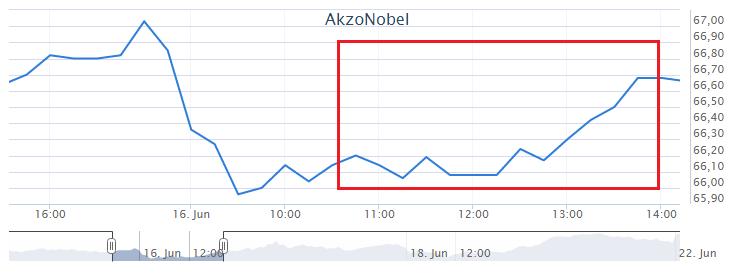 Koersverloop bij beginnen met beleggen in AkzoNobel