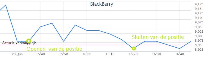 Koersverloop bij beginnen met beleggen in Blackberry