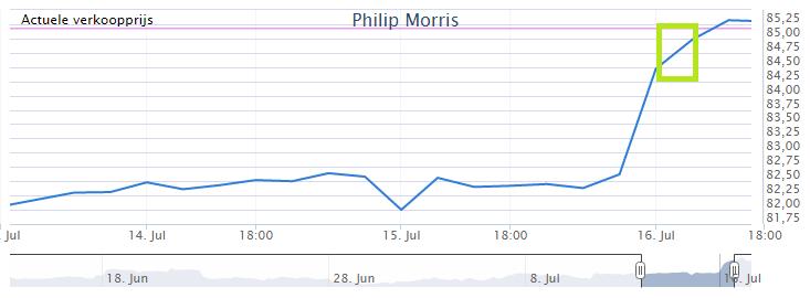 Ervaring aandelen kopen Philip Morris