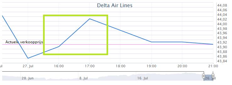 koersstijging delta air lines