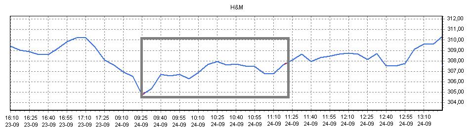 Aandelen verhandelen van H&M Koersverloop