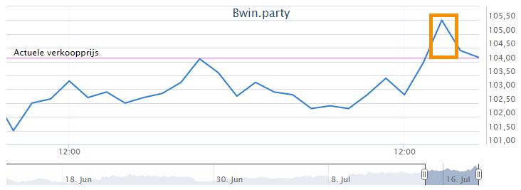 Aandelen kopen en verkopen Bwin koersverloop