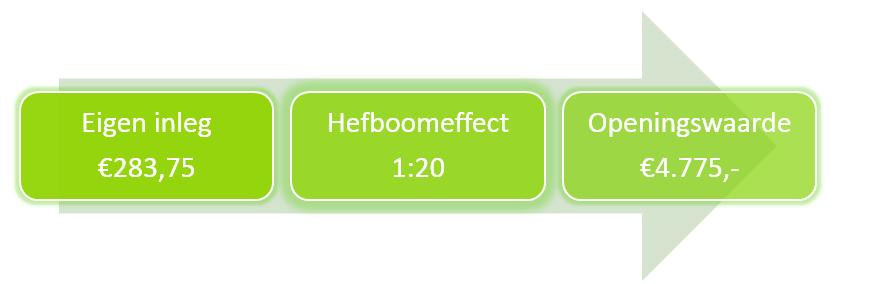 CFD-beleggen-met-beleggingssoftware-Hefboom-voorbeeld
