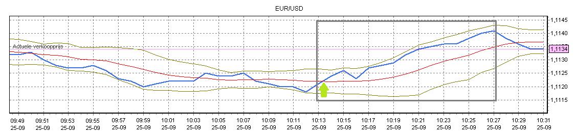 Euro dollar koers voorspellen Koersverloop
